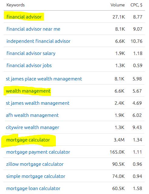 Finance SEO Keyword Research