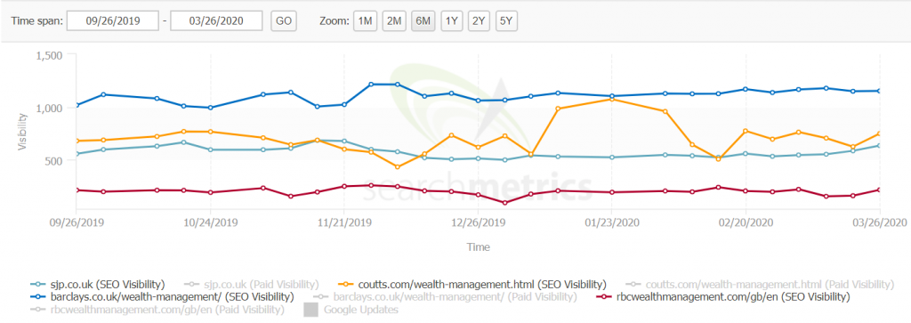 wealth management seo visibility