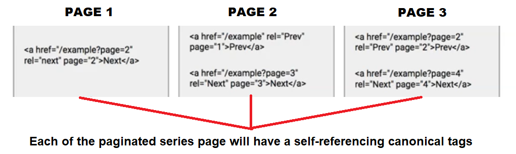 implementing pagination seo
