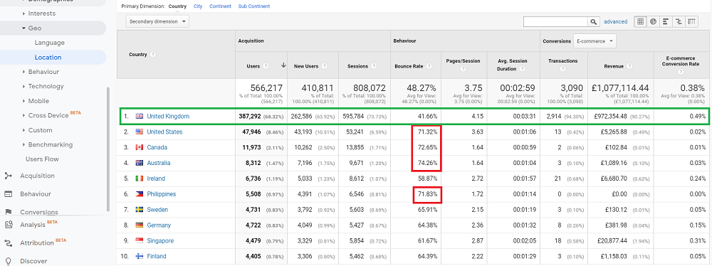 international seo traffic google analytics