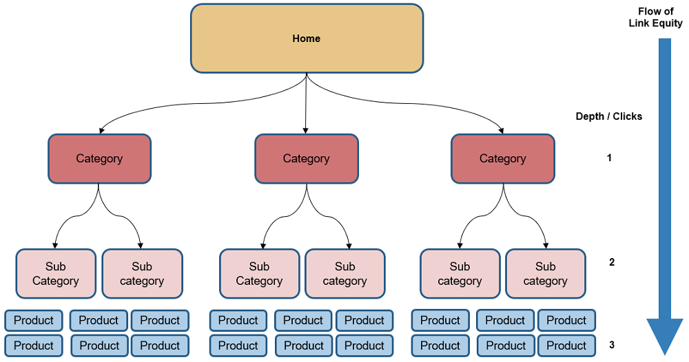 Homepage Site Structure & Navigation