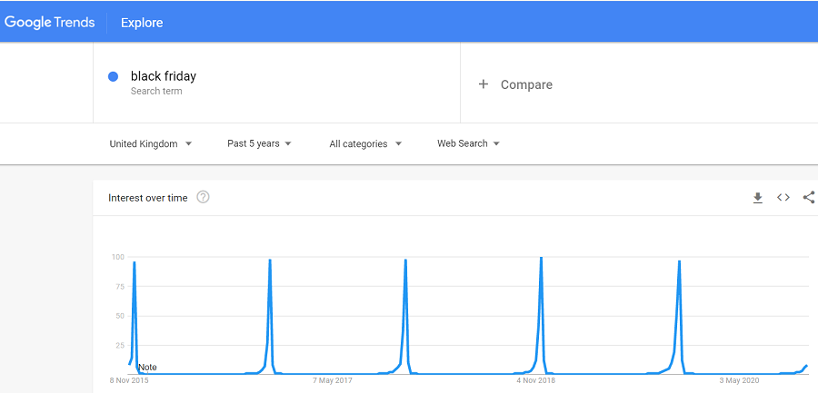 black friday google search trends
