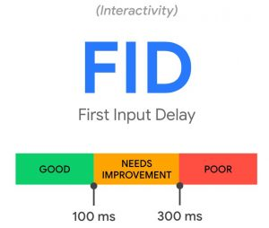 First Input Delay WordPress