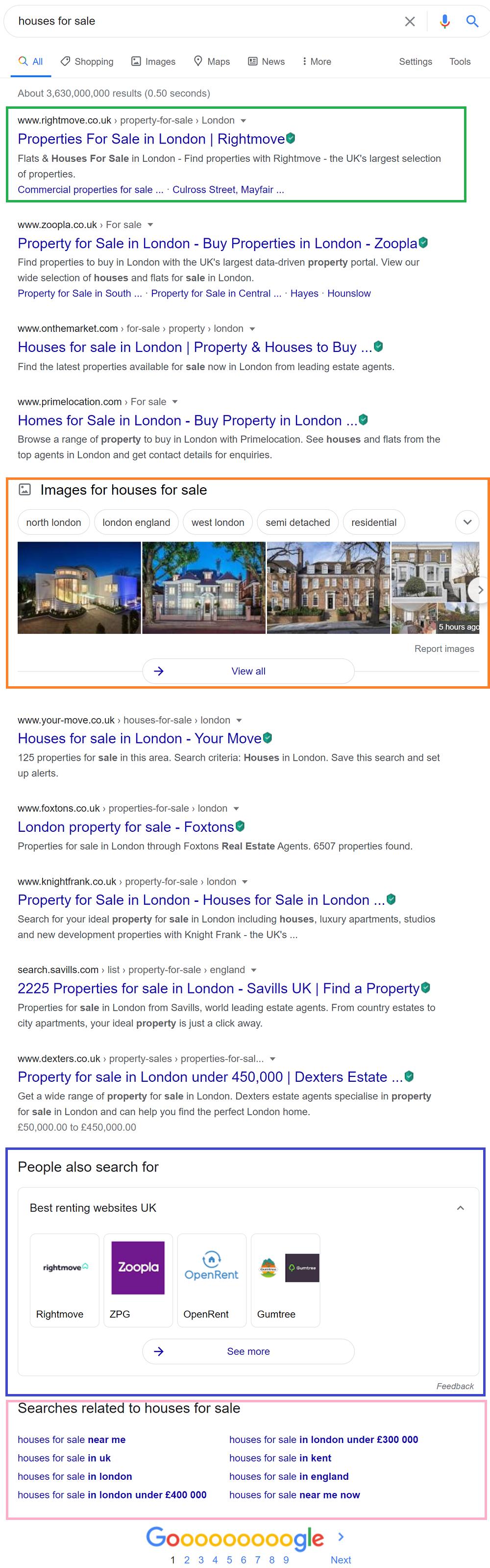 Real Estate SERP Landscape